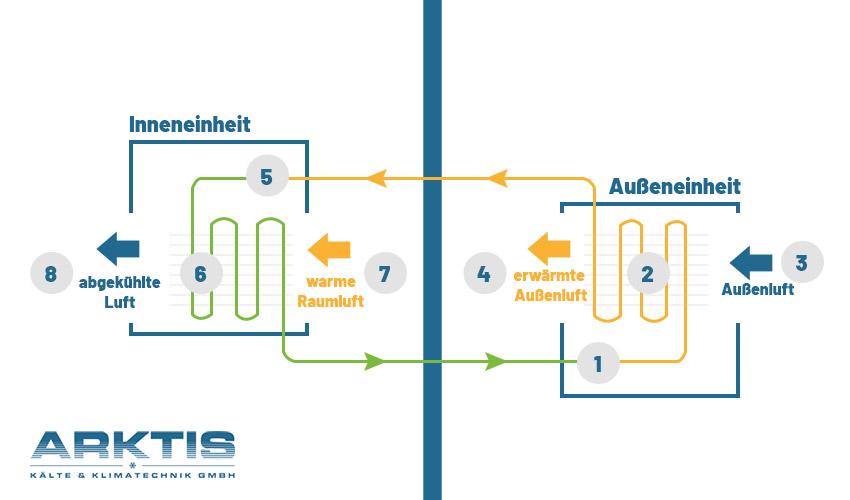 Illustration über die Funktionsweise eine Splia-Klimaanlage